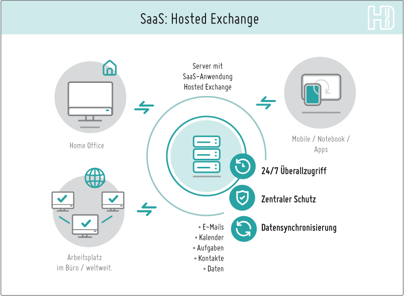 SaaS Lösungen Hosted Exchange